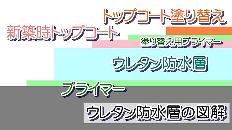 ウレタン防水塗り替えの図解