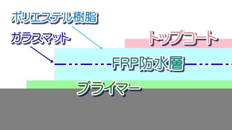 FRP防水層の図解