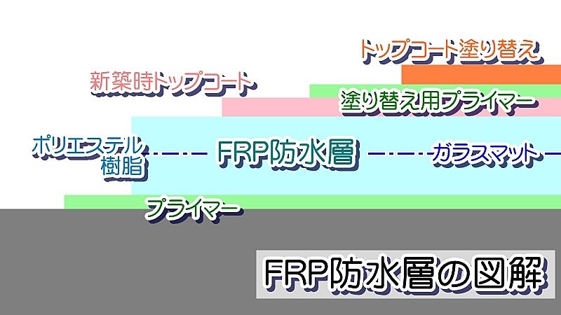 FRP防水 トップコート塗り替えの図解