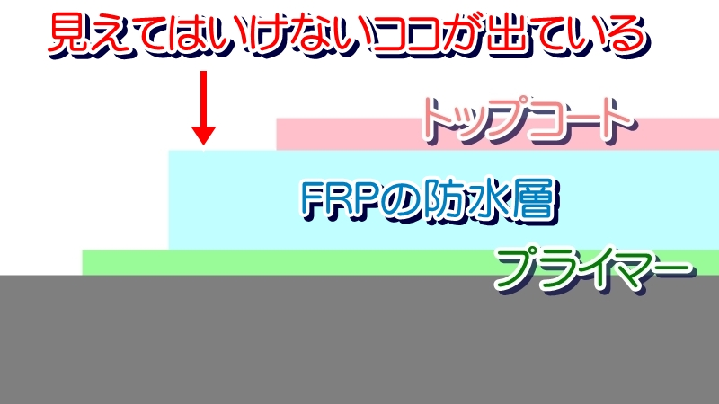FRP防水のトップコートが無くなると、防水層に紫外線が直接当たるようになる