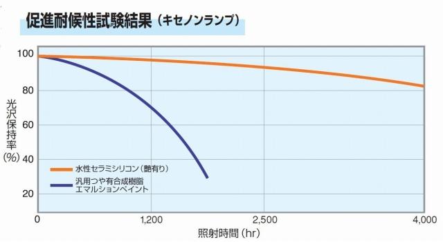 セラミシリコン促進耐候性試験結果(キセノンランプ)