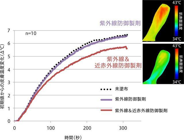 人工太陽光照射時の肌表面温度変化