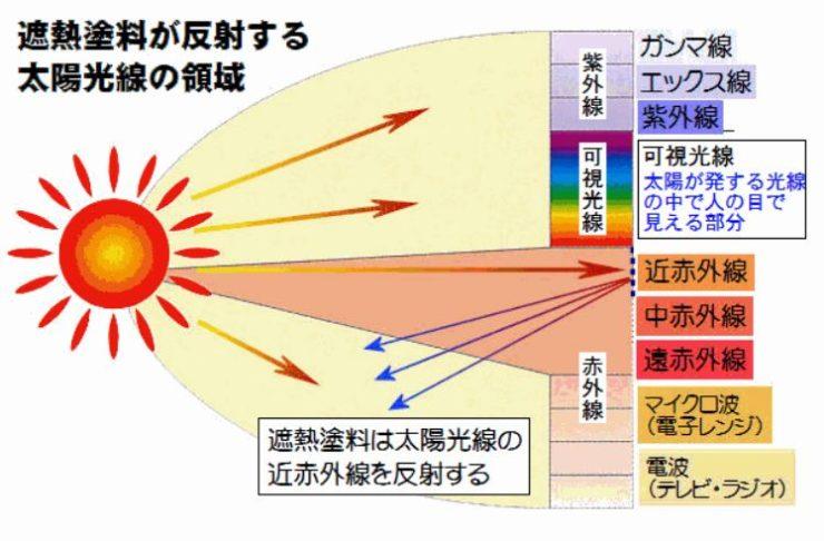 遮熱塗料が反射する太陽光線の領域