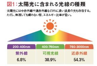 太陽光に含まれる光線の種類