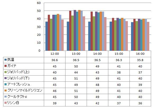 2012年8月13日 ガイナを中心とした様々な塗り板の温度の比較