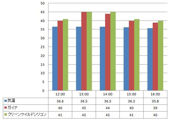 2012年8月13日 ガイナとクリーンマイルドシリコンの温度の比較