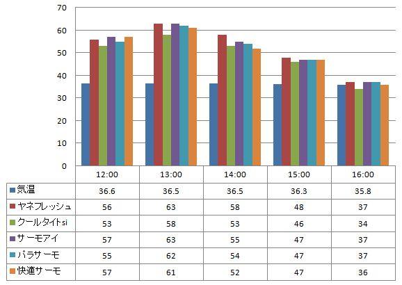 2012年8月13日 一斗缶に塗った遮熱塗料の温度の比較(一斗缶の上部で計測)