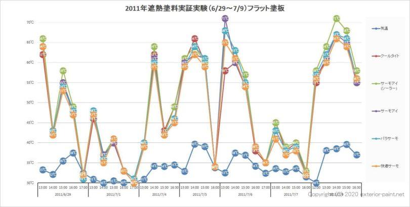 2011年遮熱塗料実証実験の結果(フラット塗板)全データ