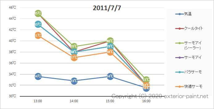 2011年遮熱塗料実証実験(フラット塗板)7月7日の計測グラフ