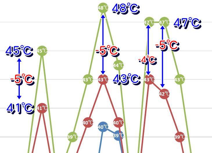外気温が38℃以上になるとガイナとクリーンマイルドシリコンの表面温度差が最大になる (-4℃~-5℃)