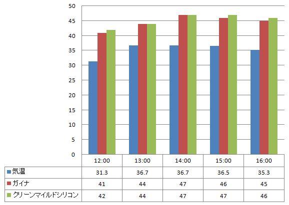 2012年8月23日 ガイナとクリーンマイルドシリコンの温度の比較