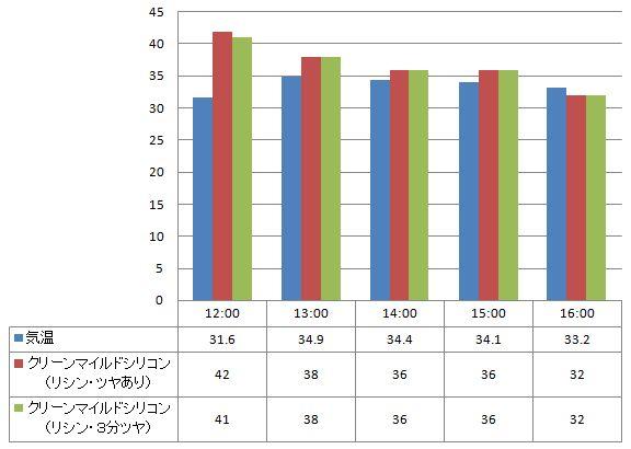 2012年7月24日  一般塗料「クリーンマイルドシリコン」のツヤあり・3分ツヤをリシン下地に塗た違いを比較