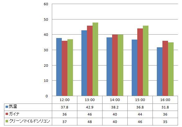 2012年7月17日 ガイナとクリーンマイルドシリコンの温度の比較