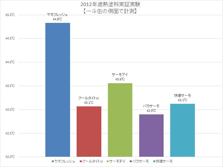 2012年遮熱塗料実証実験 【一斗缶の側面で計測】