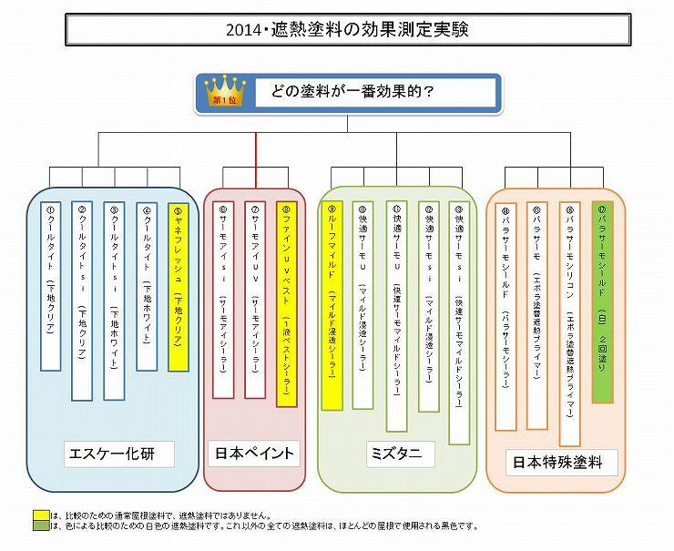 2014年 遮熱塗料実験トーナメント結果【水谷ペイント】