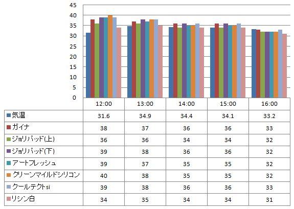 2012年7月24日 ガイナを中心とした様々な塗り板の温度の比較