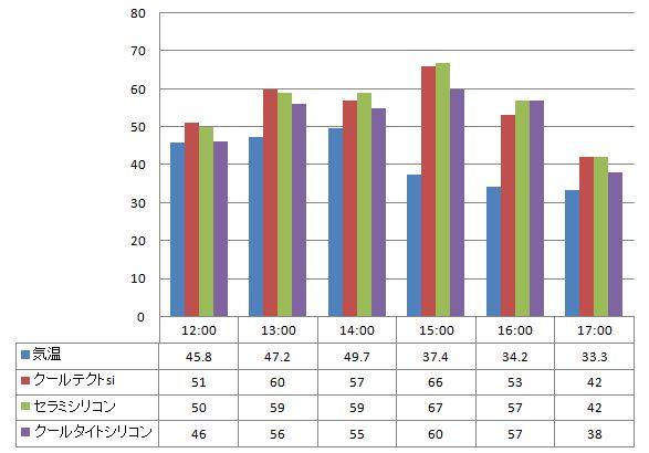 2012年7月10日-遮熱塗料温度測定表 黒で塗った塗り板」の比較