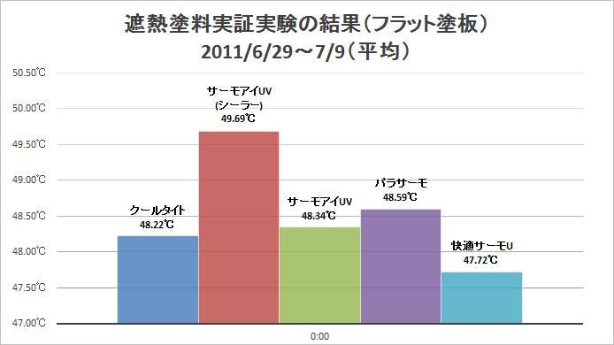 2011年 遮熱塗料実証実験の結果平均値(フラット塗板)