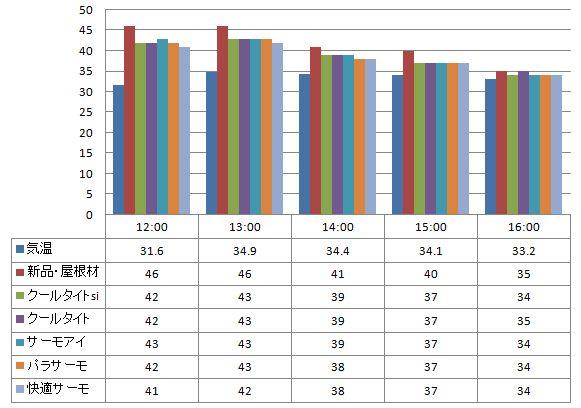 20120724遮熱塗料温度測定 スレート屋根材に塗った遮熱塗料の温度の比較