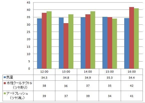 2012年8月7日  遮熱塗料:水性クールテクトSi(ツヤあり)と一般塗料:アートフレッシュ(ツヤ消し)