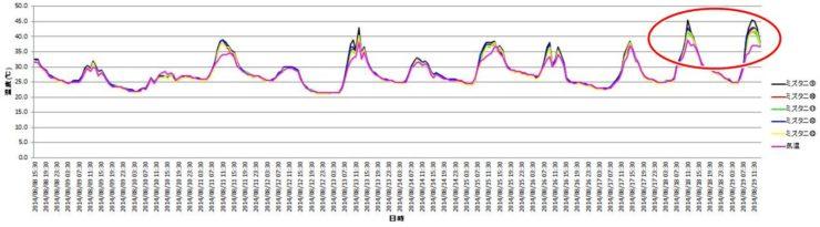 2014年 水谷ペイントの実験結果表