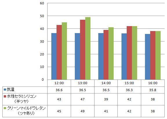 2012年8月13日 水性セラミシリコン(半ツヤ)とクリーンマイルドウレタン(艶あり)の比較