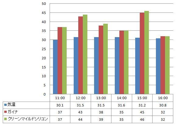 2012年8月1日 ガイナとクリーンマイルドシリコンの温度の比較