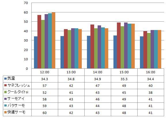 2012年8月7日 一斗缶に塗った遮熱塗料の温度の比較(一斗缶の上部で計測)2012年8月7日