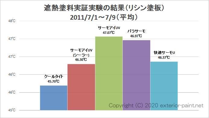 2011年遮熱塗料実証実験(リシン塗板)平均温度のグラフ