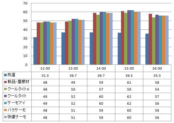 2012年8月23日-遮熱塗料測定表グラフ