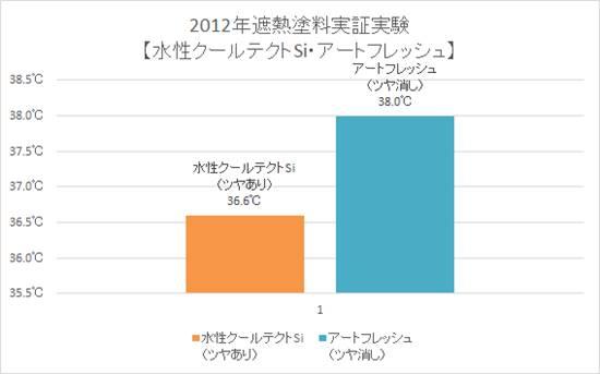 2012年遮熱塗料実証実験【水性クールテクトSi・アートフレッシュ】