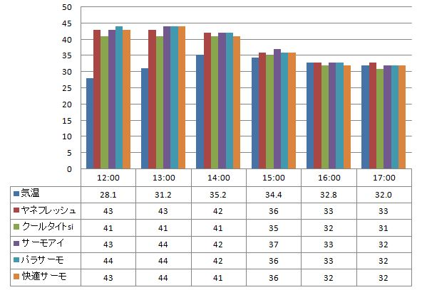 2012遮熱塗料実験結果データ表