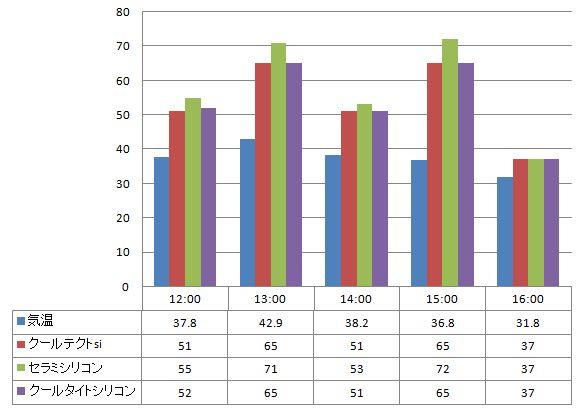 2012年7月17日 黒い塗料の塗り板の温度の比較
