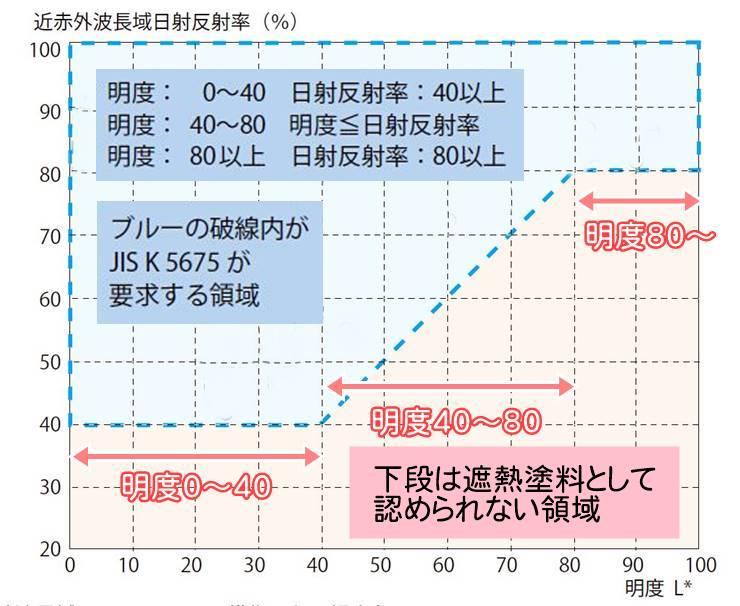 遮熱塗料と一般塗料の反射率の区分図