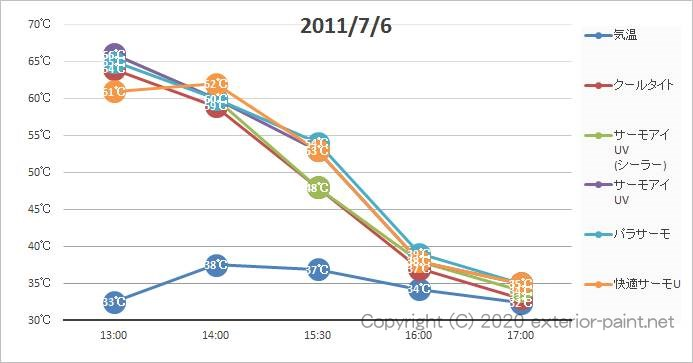 2011年遮熱塗料実証実験(リシン塗板)7月6日の計測グラフ