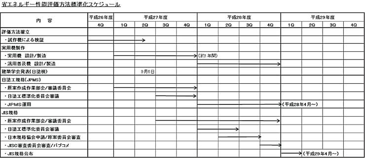 省エネルギー性能評価方法標準化スケジュール