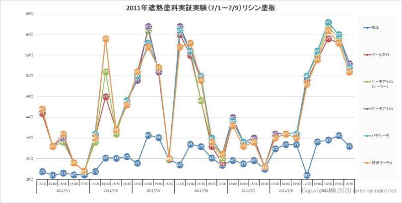 2011年遮熱塗料実証実験(7月1日~7月9日)リシン塗板(全データ)
