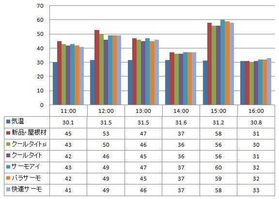 2012年8月1日 遮熱塗料温度測定 スレート屋根材に塗った遮熱塗料の温度の比較