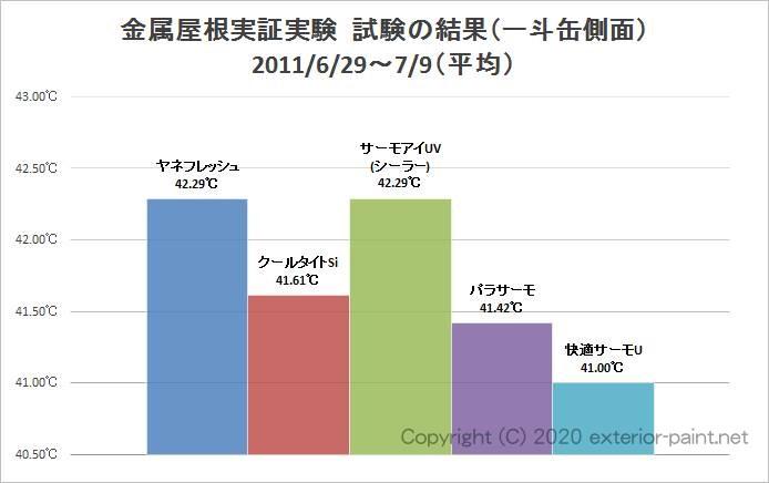 2011年金属屋根遮熱塗料実証実験(一斗缶側面)平均温度