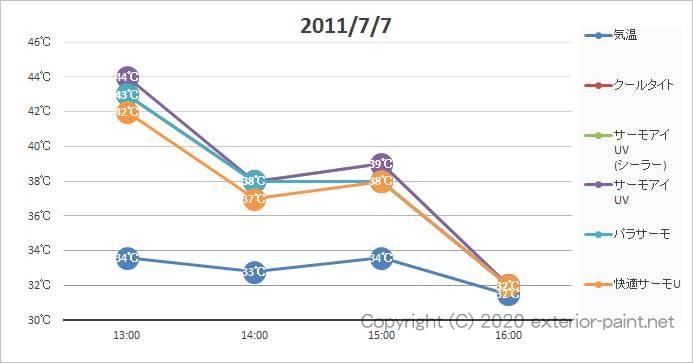2011年遮熱塗料実証実験(リシン塗板)7月7日の計測グラフ