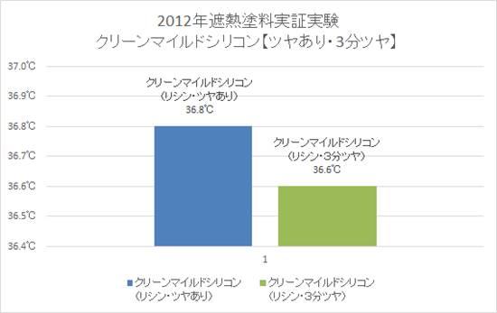 2012年遮熱塗料実証実験【クリーンマイルドシリコン ツヤあり・3分ツヤ】