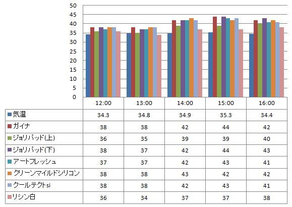 2012年8月7日 ガイナを中心とした様々な塗り板の温度の比較