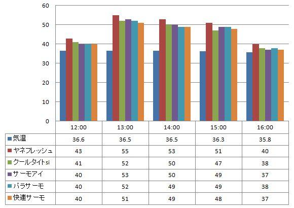 2012年8月13日 一斗缶に塗った遮熱塗料の温度の比較(一斗缶の側面で計測)