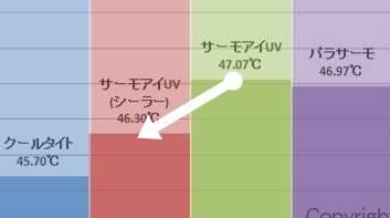 サーモアイUV・専用シーラー有りの方が温度が低い