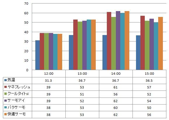 2012年8月23日 一斗缶に塗った遮熱塗料の温度の比較(一斗缶の側面で計測)