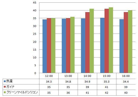 2012年8月7日 ガイナとクリーンマイルドシリコンの温度の比較