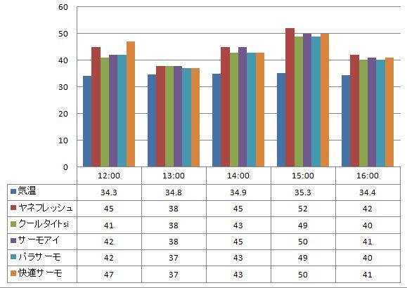 2012年8月7日 一斗缶に塗った遮熱塗料の温度の比較(一斗缶の側面で計測)