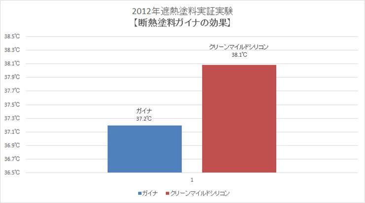 2012年遮熱塗料実証実験【「断熱塗料ガイナ」の効果】