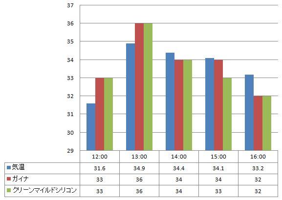2012年7月24日 ガイナとクリーンマイルドシリコンの温度の比較