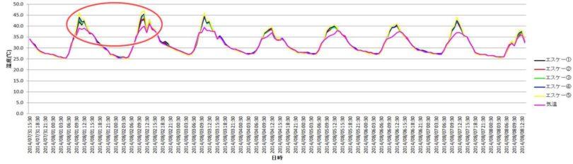 2014年エスケー化研の実験結果表